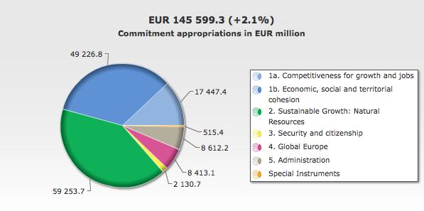 Predlog proračuna za leto 2015 (Vir: (c) Evropska unija 2014 - Evropska komisija)